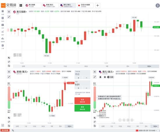 现货白银日内涨幅扩大至1.5%,报14.45美元/盎司。但现货黄金短线下挫近14美元至1593.77美元/盎司,日内跌1.68%。稍早前金十数据报道,LBMA、CME重拳出击遏制黄金市场乱象,对金价带来了影响。