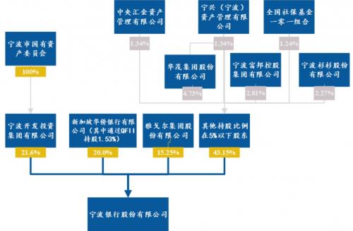 北京和众汇富:宁波银行高速增长的动力何在?