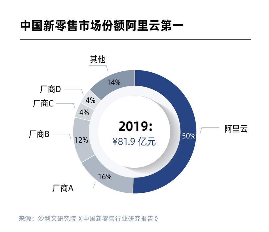 阿里云新零售市场份额第一,占50%遥遥领先 沛县招聘网