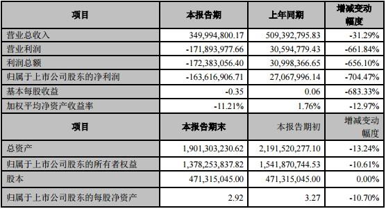博云新材延迟收回子公司4400万欠款被深交所下发监管函,2019年净利下滑704.47%