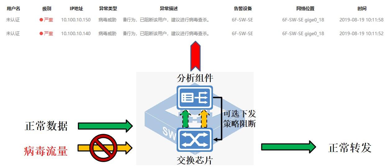 """迪普科技自安全网络之""""怎么样网赚一视"""":内网病毒传播可视化"""