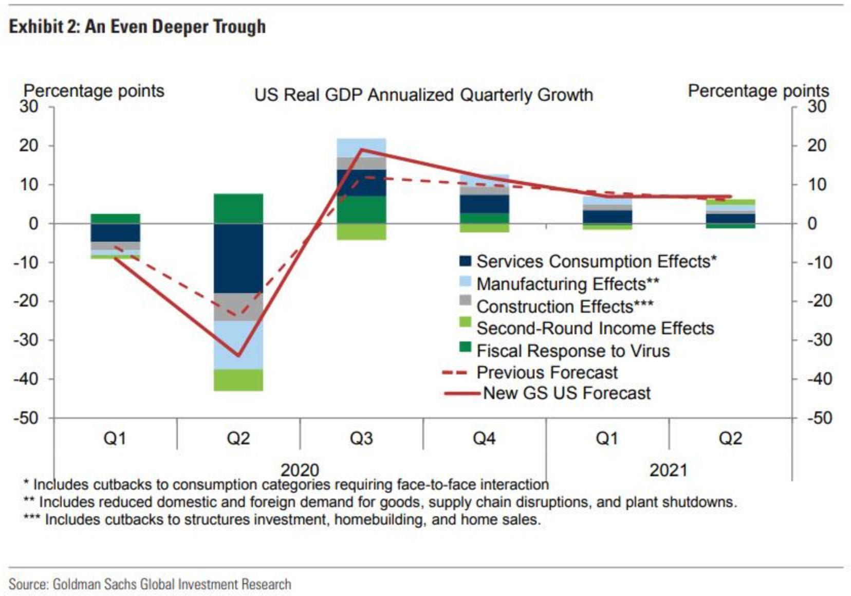(美国二季度GDP锐减,来源:GS、ZeroHedge)