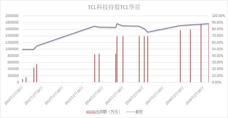 50亿大手笔增资TCL华星,TCL科技加码半导体显示业务