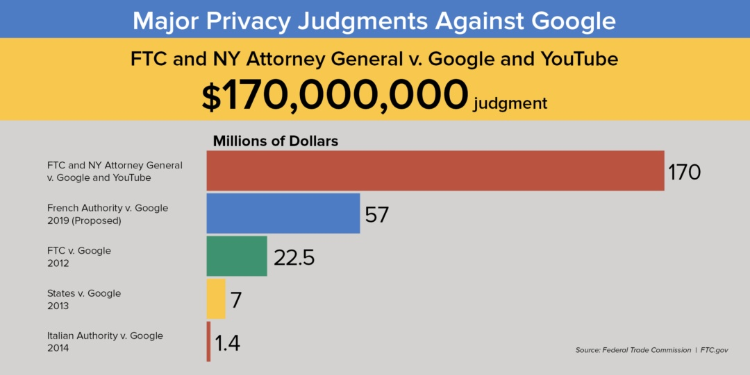 谷歌被两位小学生告了?!被指通过捐赠电脑非法收集学生声音、面部隐私信息