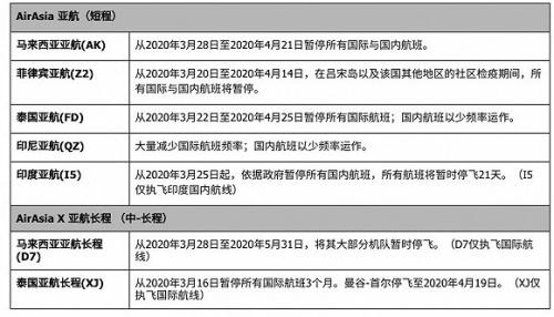 亚洲航空行政总裁致信乘客求理解,疫情当前仍以客户利益为先!