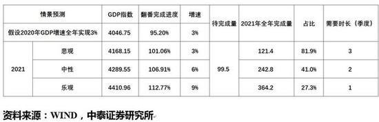 李迅雷:全年GDP目标不宜取消 设为3%可兼顾积极性和真实性