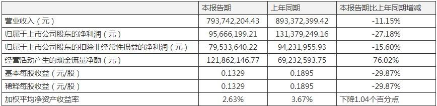 京新药业一季度营收净利双双下滑  存货跌价致资产减值大增497.36%