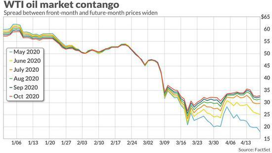 (图为5月至10月期货价格走势图 蓝线为5月期货相符约 来源:FactSet)