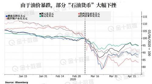 石油货币承压,美元则成为了油价暴跌的间接受益者。