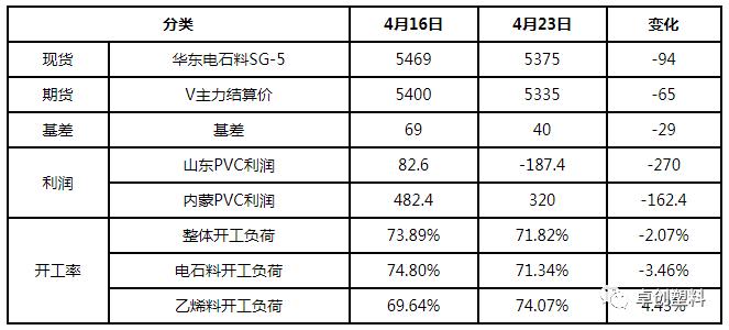 1.供��端:本周�_工率仍然有所下降,但�z修利好效���f�p,4月的外�P�源基本交易�Y束,�A�5月份到��M口量占比消�M量在6%左右,影�主要是心�B。�_�撑_塑��r高于�A期,未�F�M一步利空,但���_塑成交并不理想。�|部少�惦�石法企�I正在考�]�M口VCM生�aPVC,也有���e企�I在考�]�M口EDC或者乙烯生�aPVC。