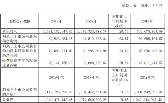 恒润股份2019年净利8292.33万下滑33.57%采购增加所致
