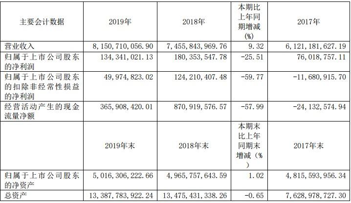 三元股份2019年度增收不增利明显 净利下滑25%其中第四季度净亏损7066万元