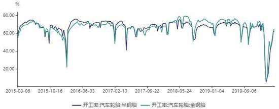 疫情数据显示,国外疫情处于快速爆发期,欧美国家确诊人数迅速增长,经济活动进一步受到限制,按照中国的经验分析,这种经济活动抑制局面预期要持续到5月份,对商品市场负面影响的时间上同步。