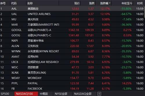 芯片类股和外交媒体股也大多上涨。Snap收盘涨超8%,推特涨近8%,微柔、Uber、特斯拉涨超4%,苹果涨超3%,亚马逊、奈飞涨超2%。
