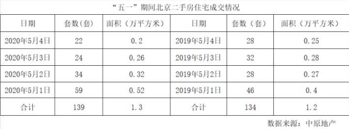 小长假北京二手房回暖 带看量大增、网签量恢复去年水平