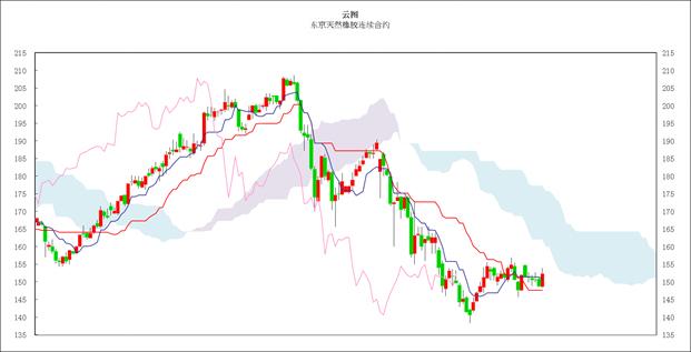 日本商品市场日评:东京黄金小幅反弹,橡胶跟涨