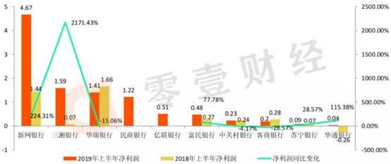 """亿联银行2019年净利1.53亿,""""流量+场景""""塑造开放银行"""