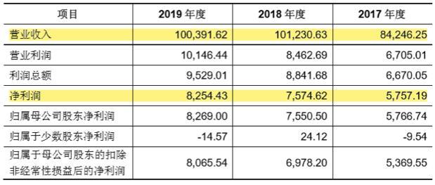 德邦既是股东又是客户!天元集团二度IPO关联交易问题仍存
