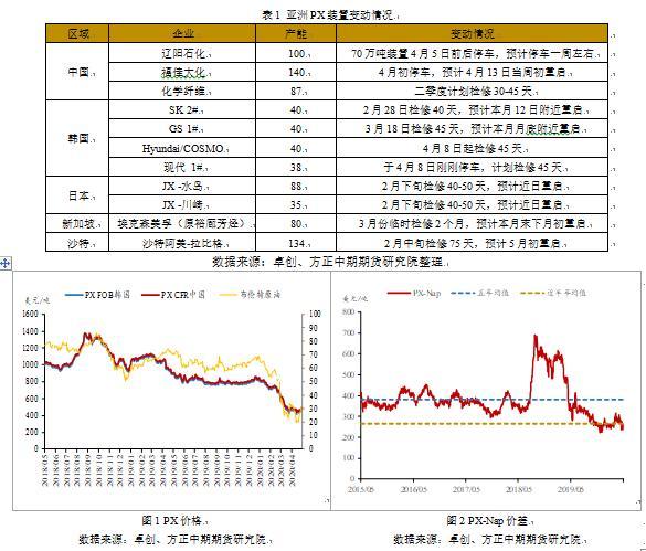 高库存施加压力 PTA价格涨幅受限