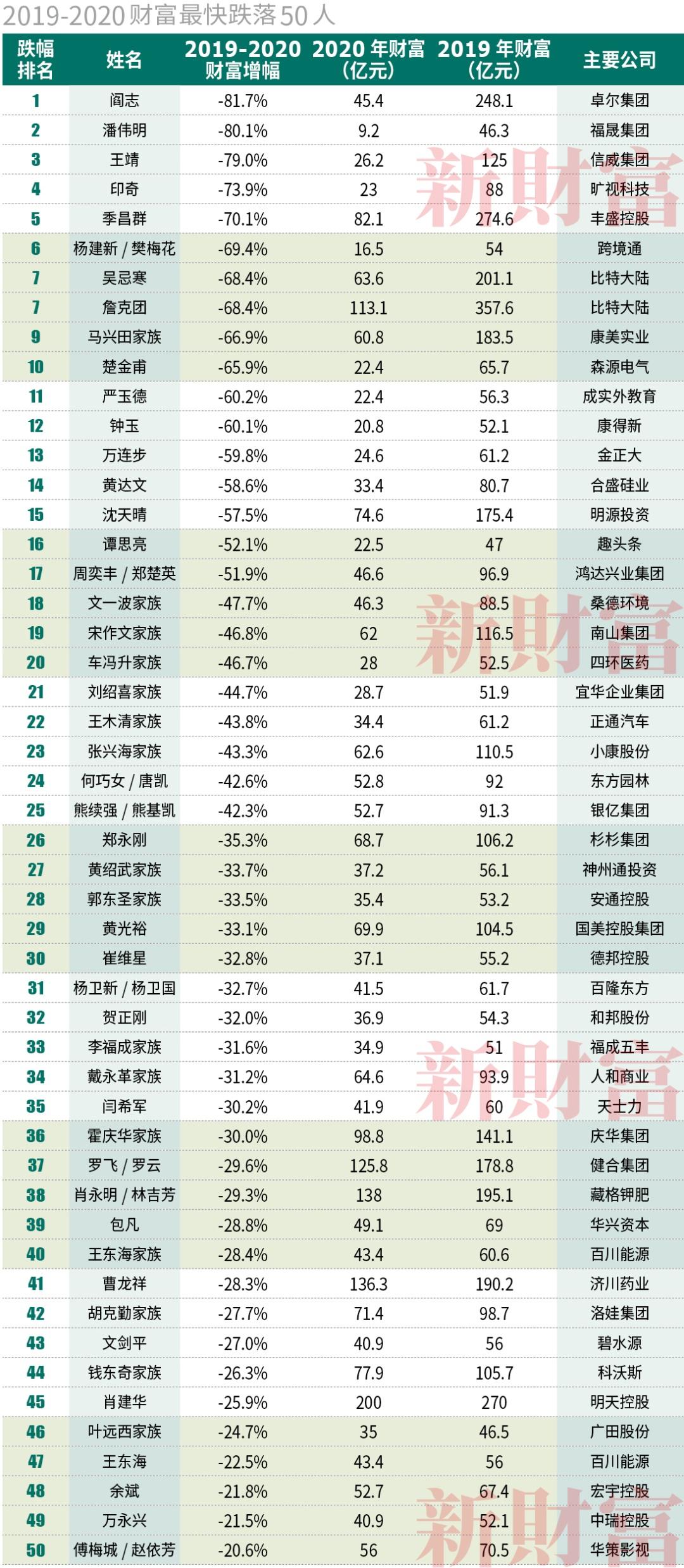 2020年富豪排行榜_2020全球富豪榜 粤港澳大湾区的财富在哪里