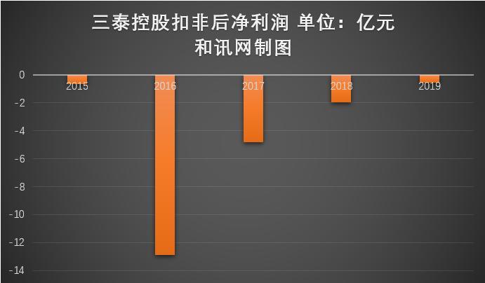 辽宁公布化肥质量抽查结果 三泰控股全资子公司龙蟒大地复合肥不合格