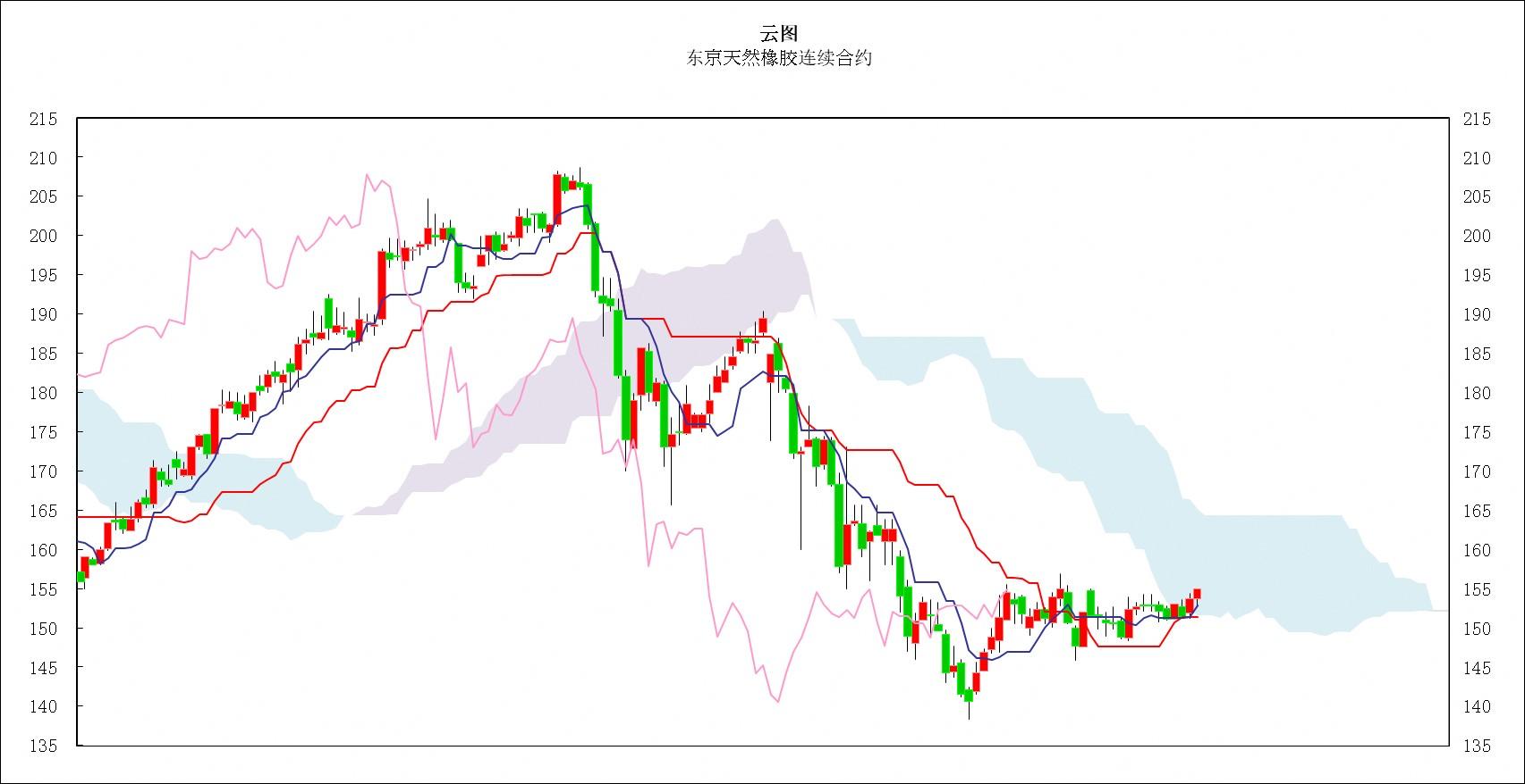 日本商品市场日评:东京黄金小幅反弹,橡胶连续上涨