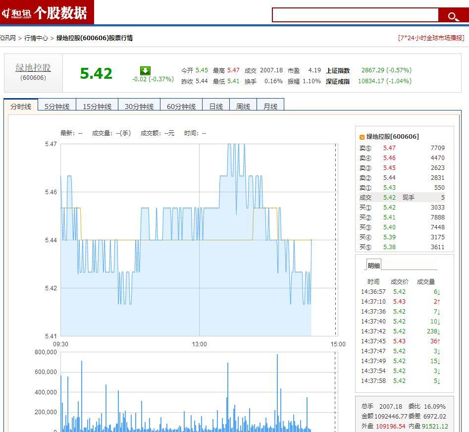 绿地控股股价截图