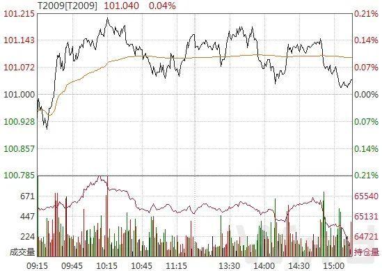 现券期货窄幅震荡,观望氛围浓重|债市综述(5.22)
