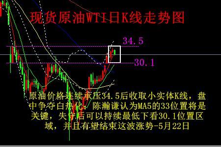 陈瀚谦:1722为黄金分水岭,白银原油技术趋势分析