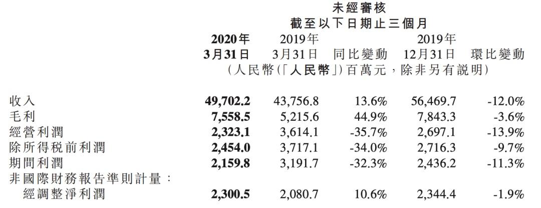 小米Q1海外收入过半:从中国的小米到世界的小米