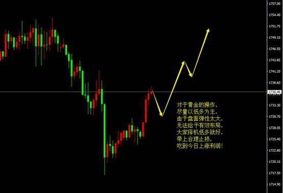 宗校立:周五交易日,对美元指数做个思路梳理!