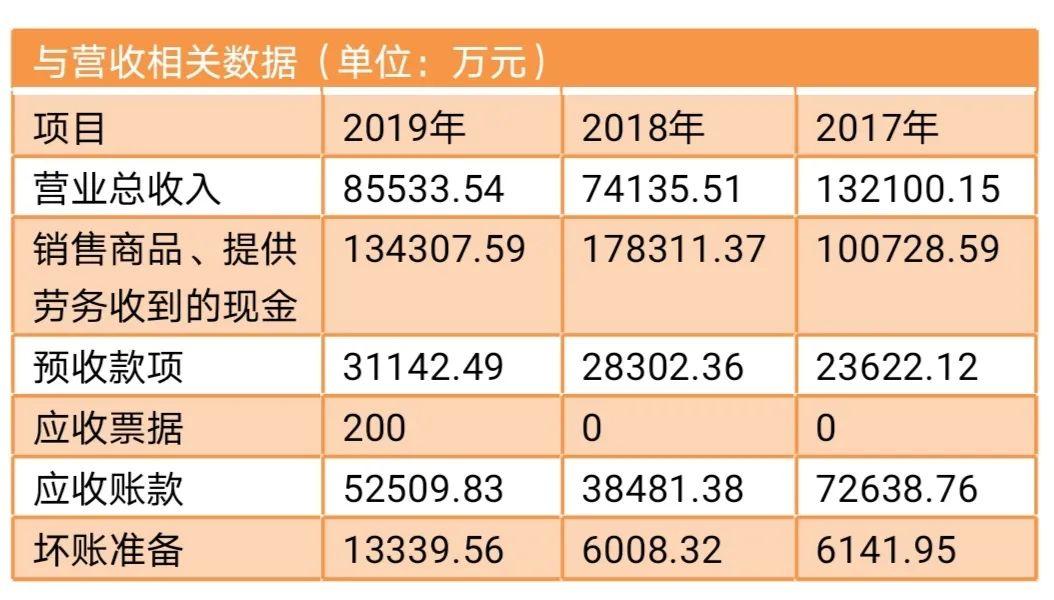 北京文化被实名举报财务造假 更正后的年报仍有疑点待解