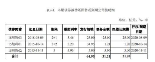 资色・公告丨旭辉拟发行31.2亿元公司债券 最低利率3.0%