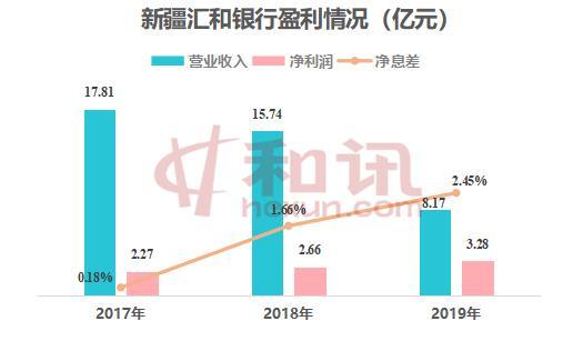 新疆汇和银行拟发同业存单30亿元 去年净利润3.28亿元
