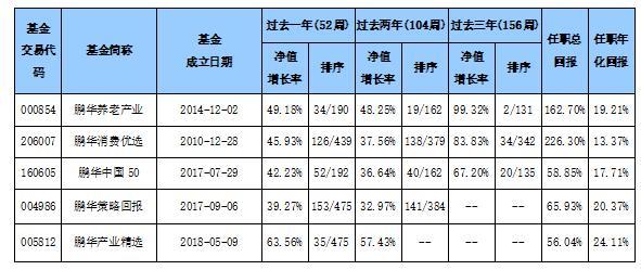 4只基金近一年回报均超40% 金牛权益老将王宗合逆势再创佳绩