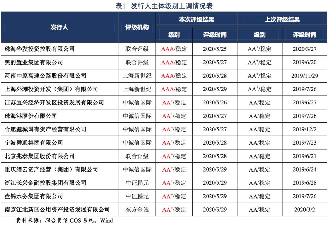 【债市】债市信用风险周报(2020.5.25~2020.5.29)