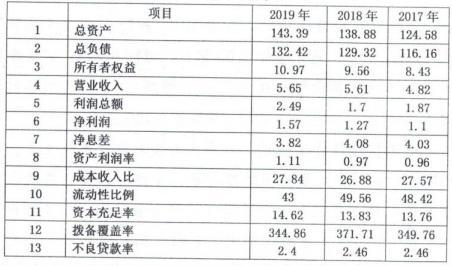 江西于都农商银行拟发同业存单1亿元 去年实现营收5.65亿元