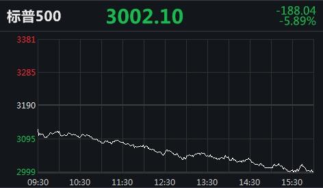 黑色星期四!美股指创近三个月最大跌幅,道指盘中跌逾1900点