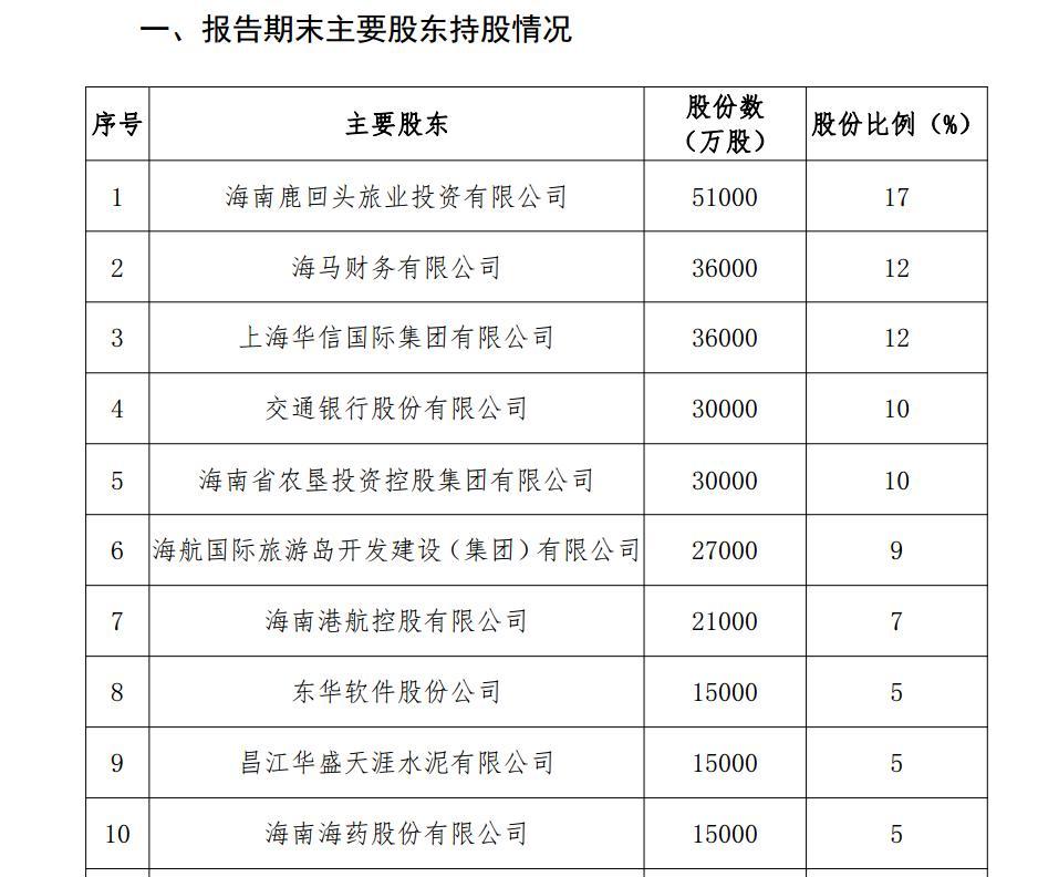 图片来源:海南银行2019年年报