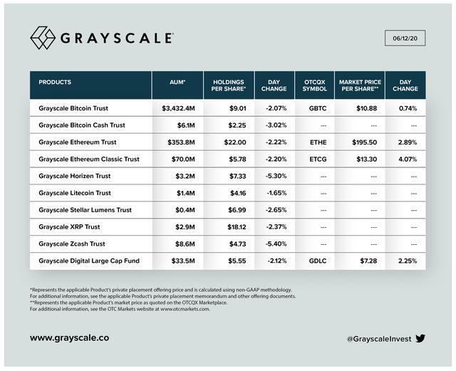 灰度基金:疯狂的BTC扩张之路还在继续