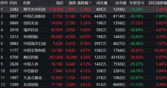 港股恒指暴涨3% 腾讯、阿里、美团大涨华为概念股爆发