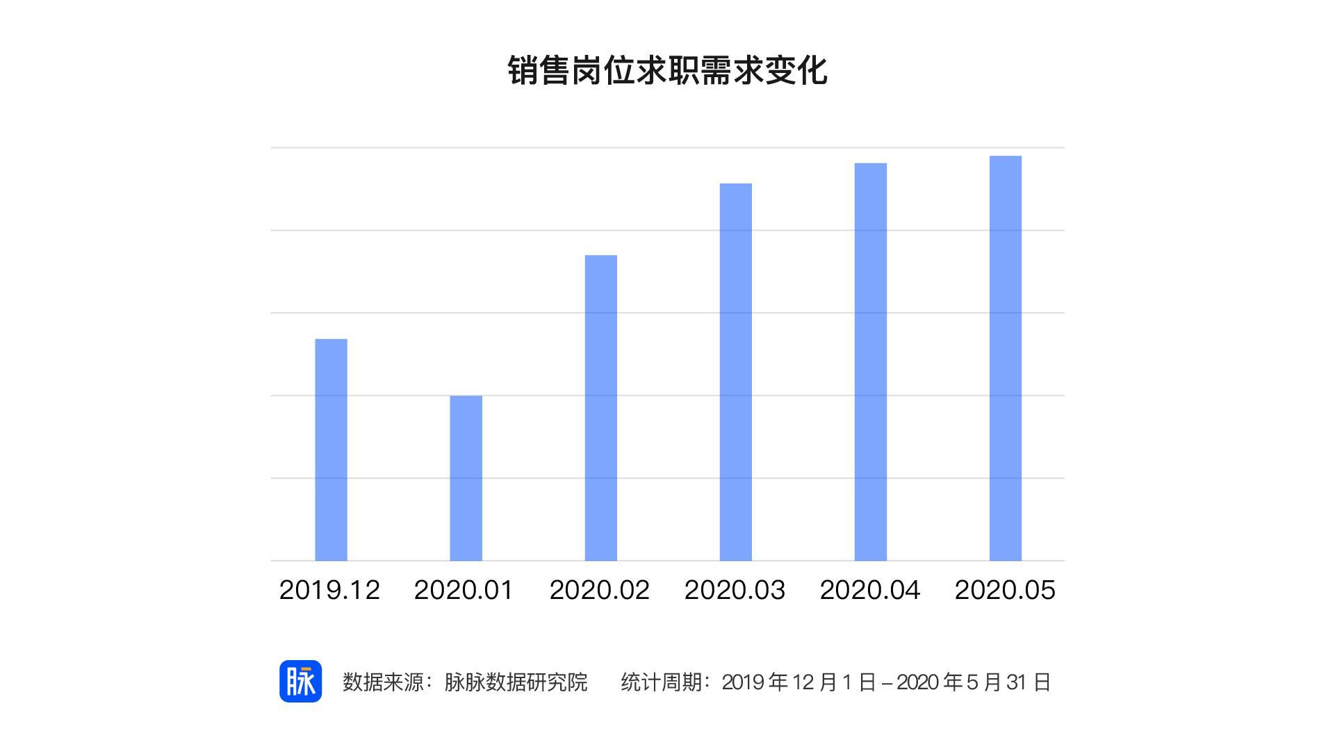 全员带货助推消费复苏 销售行业招聘需求前五月增长率达212%