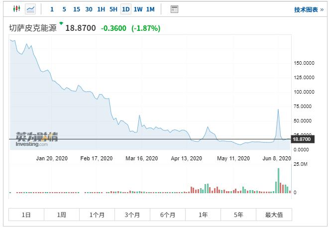 股价年内跌近九成 美页岩油气先锋最早本周将申请破产保护