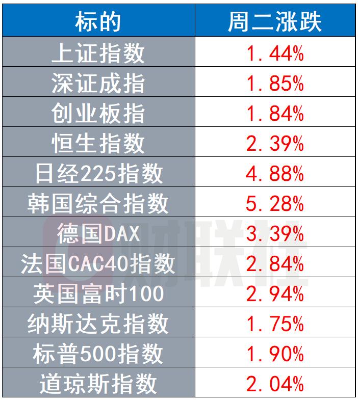 """又嗨了,全球股市喜迎""""满堂红""""!但鲍威尔再提经济不确定性"""