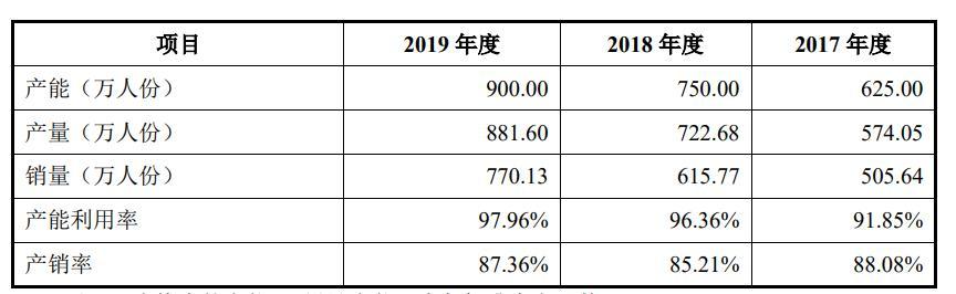 之江生物IPO:产能趋于饱和 应收账款占比高 存货周转率低于行业均值