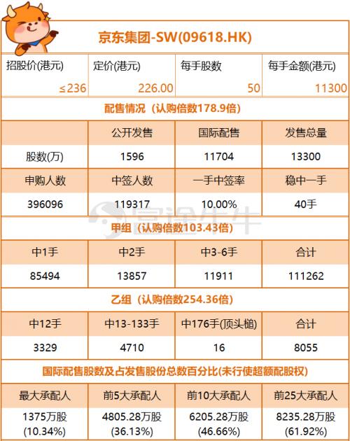 富途证券| 618京东上市高开5.75% 中概巨头回港带来了什么新故事?