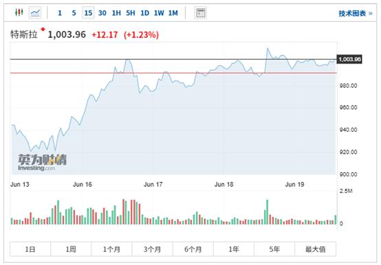 华尔街投行Jefferies:特斯拉领先优势不断扩大 股价或再涨20%