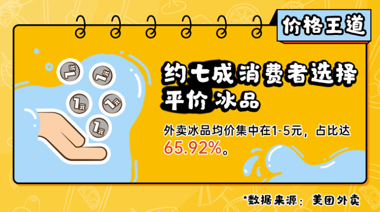 天猫代运营要多少钱:2020美团外卖夏日冰品消费榜出炉:女性更爱吃雪糕 北京人最爱买冰棍