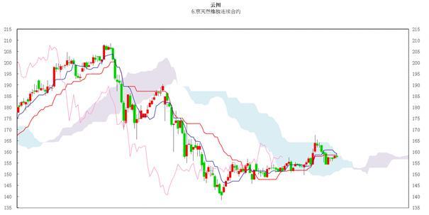 日本商品市场日评:东京黄金价格小幅走高 橡胶市场窄幅振荡