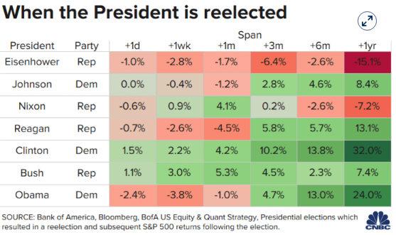 (图表来源:CNBC)